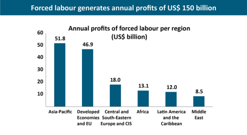 labor trafficking profits UN stats