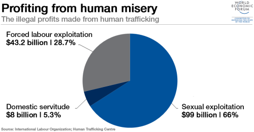 World economic forum trafficking profits chart